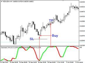 Download Free Color Stochastic Indicator Forex Trading Training