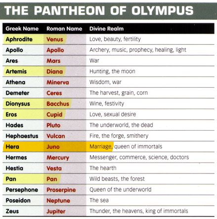 a comparison of gods and goddesses in greek and roman mythology You already know greek myths greek and roman did you know you're already familiar with some of the main gods and goddesses from greek mythology.