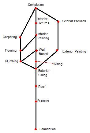 Schedule The Tasks Needed To Build A House By Spe Chegg Com Building A House Roof Framing Exterior Siding