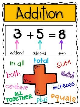 4 Full Page Posters For Addition Subtraction Multiplication And Division Keywords Print In Color And Laminate Math Word Problems Anchor Charts Word Problems