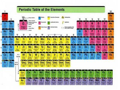About Heavy Metals and Minerals Integrative Nutrition Certified - best of periodic table with charges hd