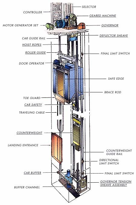 traction elevator   design factors of elevator: -power used to operate elevator  -height of the building  -speed of elevator