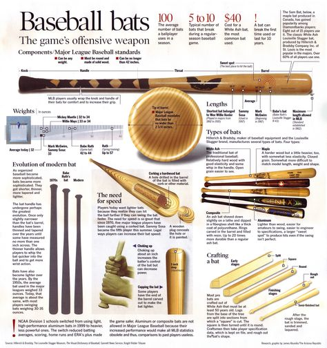 The wooden baseball bat: MLB's primary tool of the trade. The league has strict guidelines that regulate weight, length, and width. Within these limits players customize the tool to meet their needs. A few, make illegal changes to get an edge. The complete low-down on the baseball bat.