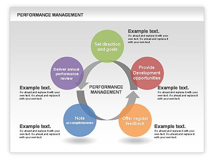 Performance Management Circle Diagrams HttpWwwPoweredtemplate