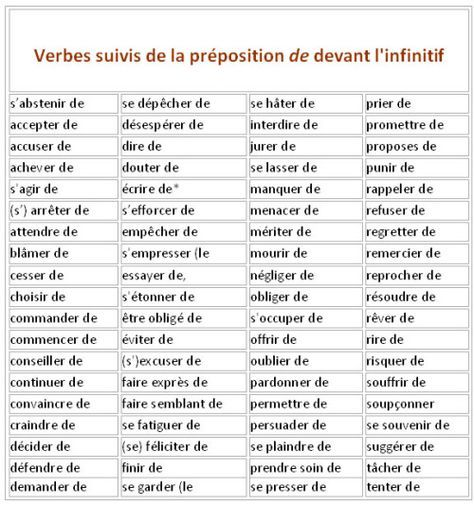 Frenchbook La Conjugaison Des Verbes Avec Ou Sans French Language Lessons French Flashcards French Prepositions