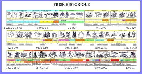 Une frise historique
