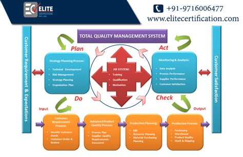 18 best ISO 9001 Certification Companies images on Pinterest Goa - quality management plan