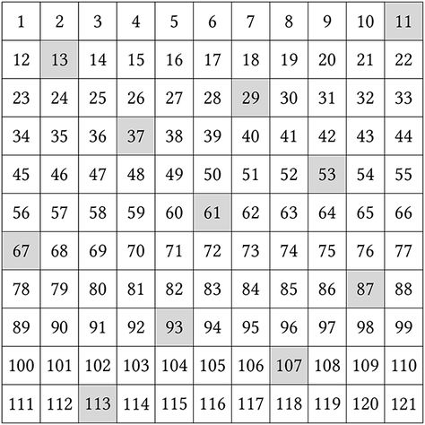 Fix A Prime Number P Draw A P P Array And Fill It With Integers As Above Can You Always Find P Prime Numbers Prime Numbers This Or That Questions Integers