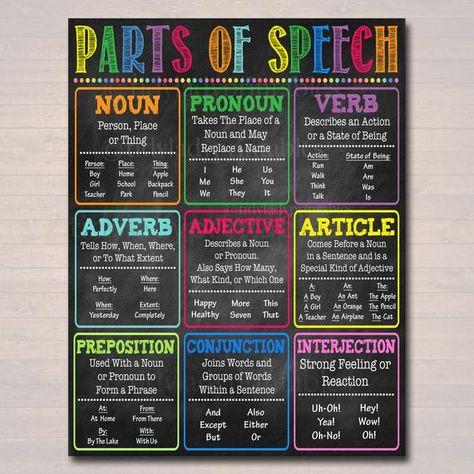 English Grammar Parts of Speech Poster, Classroom Grammar Poster, Teacher Printables Classroom Decor, High School English INSTANT DOWNLOAD