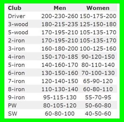 Club Distance Table Awesome Now Of Only I Can Make These Distances Actually Happen Ha Golf Swing Golf Chipping Golf Chipping Tips
