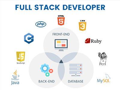 Full Stack Development Is Inclusive All The Components Of Web Development Where A Web Developers Converts Full Stack Developer Full Stack Learn Web Development