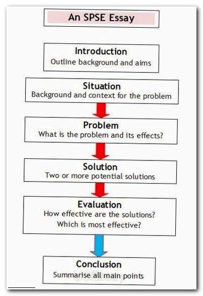 Situational writing essays rhetorical analysis essay editing website online