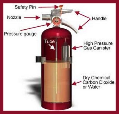 How Often Do Fire Extinguishers Need To Be Replaced Fire Safety Poster Fire Safety Tips Fire Extinguisher