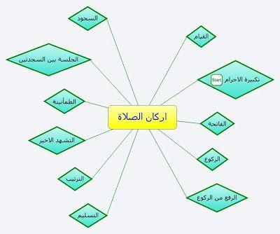 اركان الصلاة Map Map Screenshot