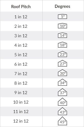 2019 Roofing Calculator Estimator