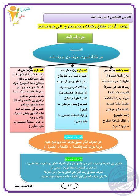 اقوي مذكرة تعليم قراءة وكتابة واملاء وعلاج للضعف الاملائي لدي الطلاب Learning Arabic Learning