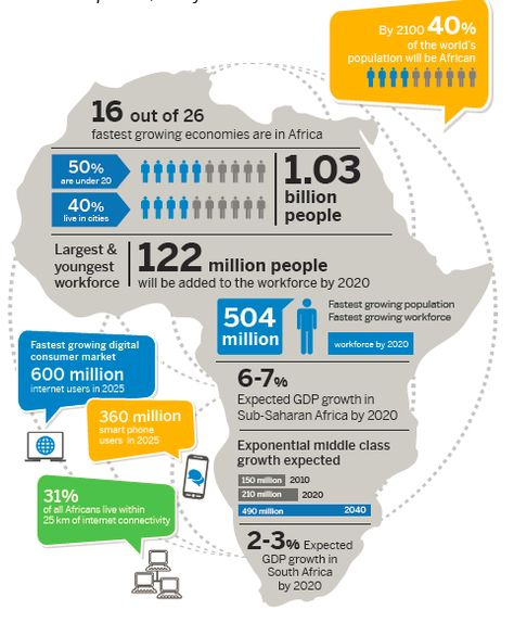 Infographic on Africa : demographic internet economic growth