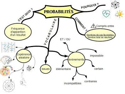 Cours De Mathematiques En Mandala Carte Mentale Carte Mentale Probabilites 4eme Carte Mentale Carte Mentale Maths Schema Heuristique