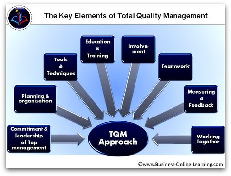 thesis quality management
