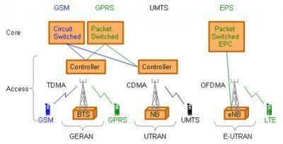 Lte Network Architecture Architecture Lte Network Network Architecture Packet Switching Lte Architecture