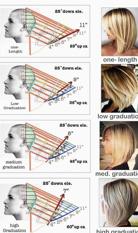 Good to know - also how to form layers - hair - .- Gut zu wissen – auch wie man Schichten formt – haare – Good to know – also how to make layers – hair – # -