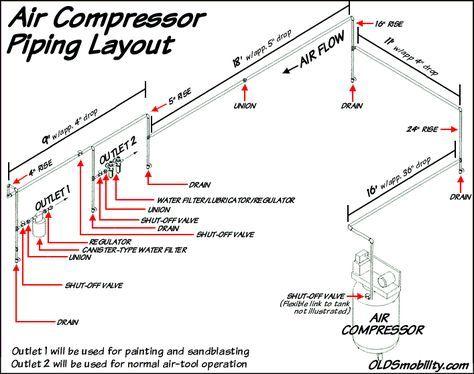 My Compressed Air Piping Layout | Compressor, Garage workshop plans, Air  compressorPinterest