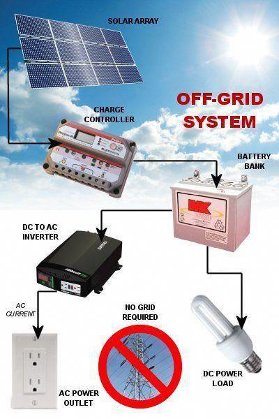 Mr Solar Remotepower 300 Watt Small Remote Solar Power System Kit In 2020 Solar Power System Solar Heating Off Grid Solar