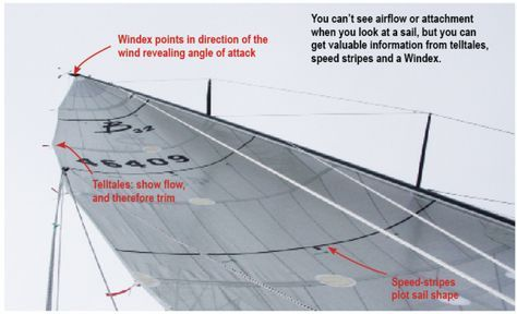 Upwind sail trim | barcos etc in 2019 | Sailing, Sailing