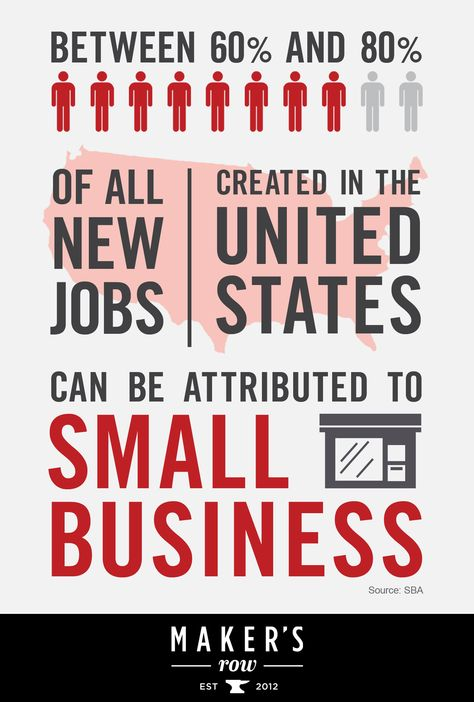 Between 60% and 80% of all new jobs created in the United States can be attributed to #SmallBusiness