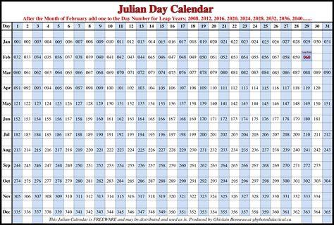 The 25+ best Julian calendar 2016 ideas on Pinterest Julian day - sample julian calendar