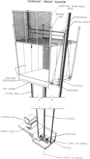 Bolum 17 Asansorler Dumbwaiters Engineering360 Living Roofs Elevation Conveyor System