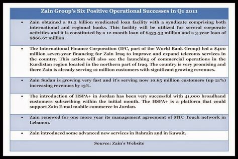 What Future For Zain A Rosy One Part Ii The Reason Balance Sheets Are Good Syndicated Loan Balance Sheet Thats Not My