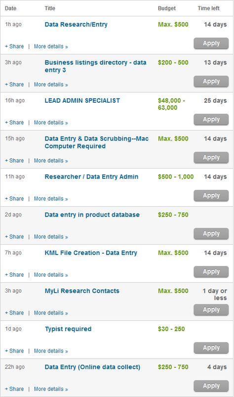 Kerja Online Part Time Input Data Entry di Rumah Dibayar