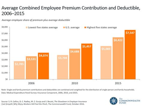 Compared To The Five Years Leading Up To The Affordable Care Act