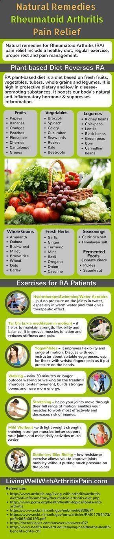 rheumatoid arthritis diet pubmed)