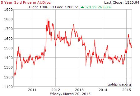 5 Year Gold Price Per Ounce Gold Price Chart Gold Price Gold