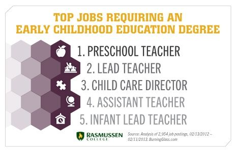 Top-notch tips to write an early childhood teacher resume Early - early childhood education resumes