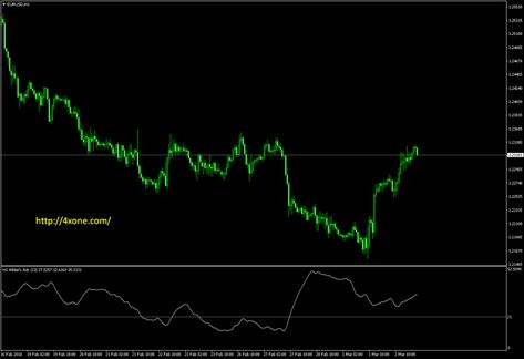 Wilders Dmi Metatrader Mt4 Indicator Forex Brokers Wilder