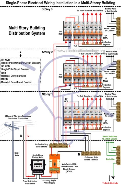Wiring of the Distribution Board From Energy Meter to the Consumer Unit