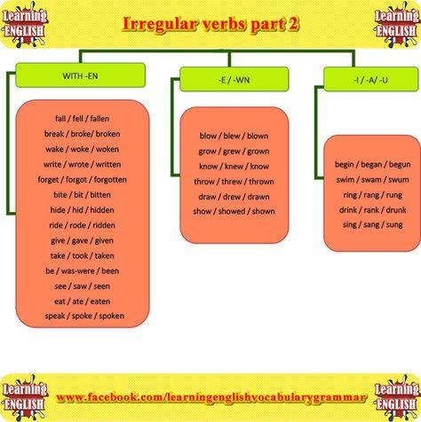 Irregular Verbs-2 | Education | English grammar, Learn ...