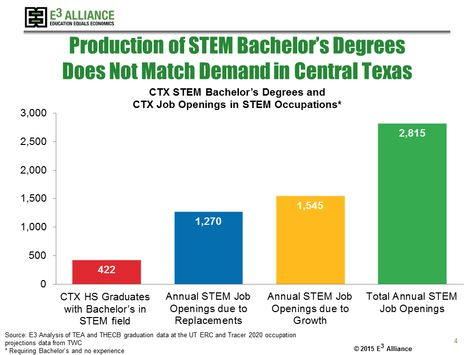 4) 2,815 STEM job openings in CTX-- but only 422 STEM graduates in