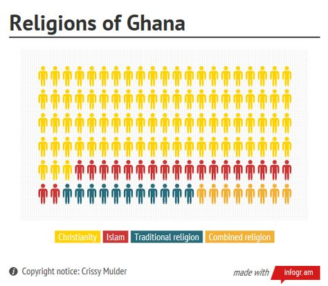 16 best Ghana Beliefs images on Pinterest Ghana, Africans and - notice of copyright importance