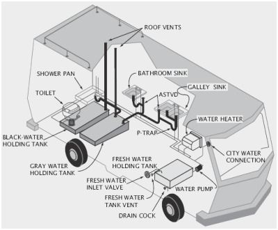 Rv Plumbing Diagram Admirably Rv Water System Diagram Rv Water Motorhome Rv Water Tank
