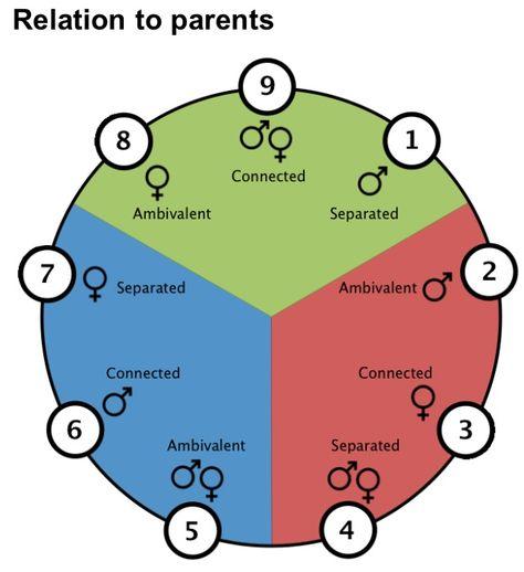 Chilhood Scenarios for Enneatypes: Law of Three