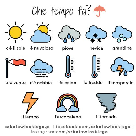 Włoskie słownictwo - Che tempo fa? (Jaka jest pogoda?)
