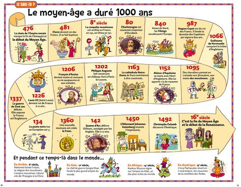 Le Moyen Âge est une période de l'histoire de l'Occident, située entre l'Antiquité et les Temps modernes (Ve-XVe siècle). ...