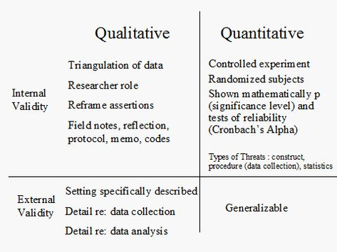 Best Qualitative Research Images On   Research
