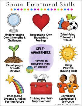 Social Emotional Learning Posters Digital Print Sel Distance Learning Social Emotional Learning Activities Social Emotional Skills Social Emotional Learning