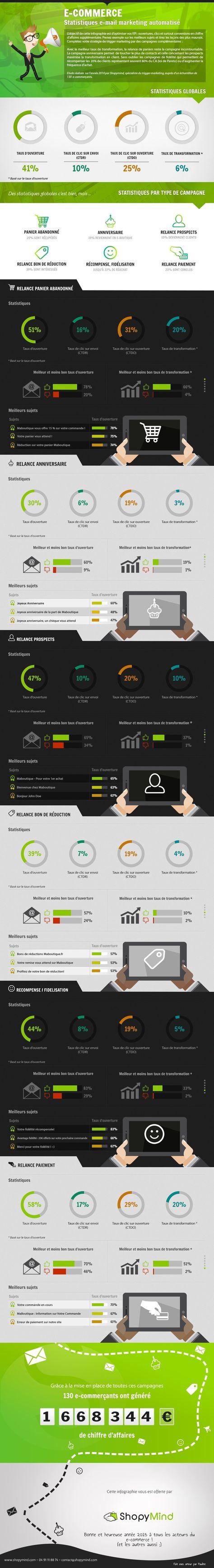 [Infographie] Les statistiques de l'email automatisé   Comarketing-News