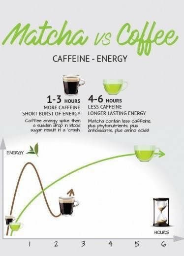 Matcha Vs Coffee Matcha Green Tea Benefits Matcha Tea Benefits Matcha Green Tea Recipes
